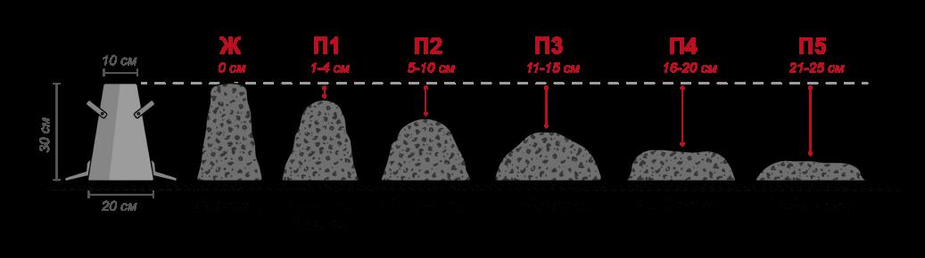 Что такое удобоукладываемость бетонной смеси и как ее измерить? Фото №1
